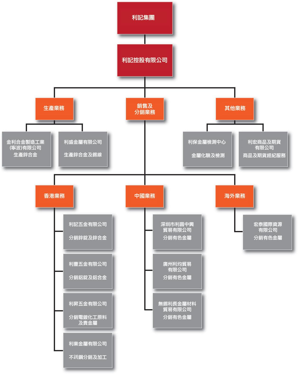 organization-structure (1)