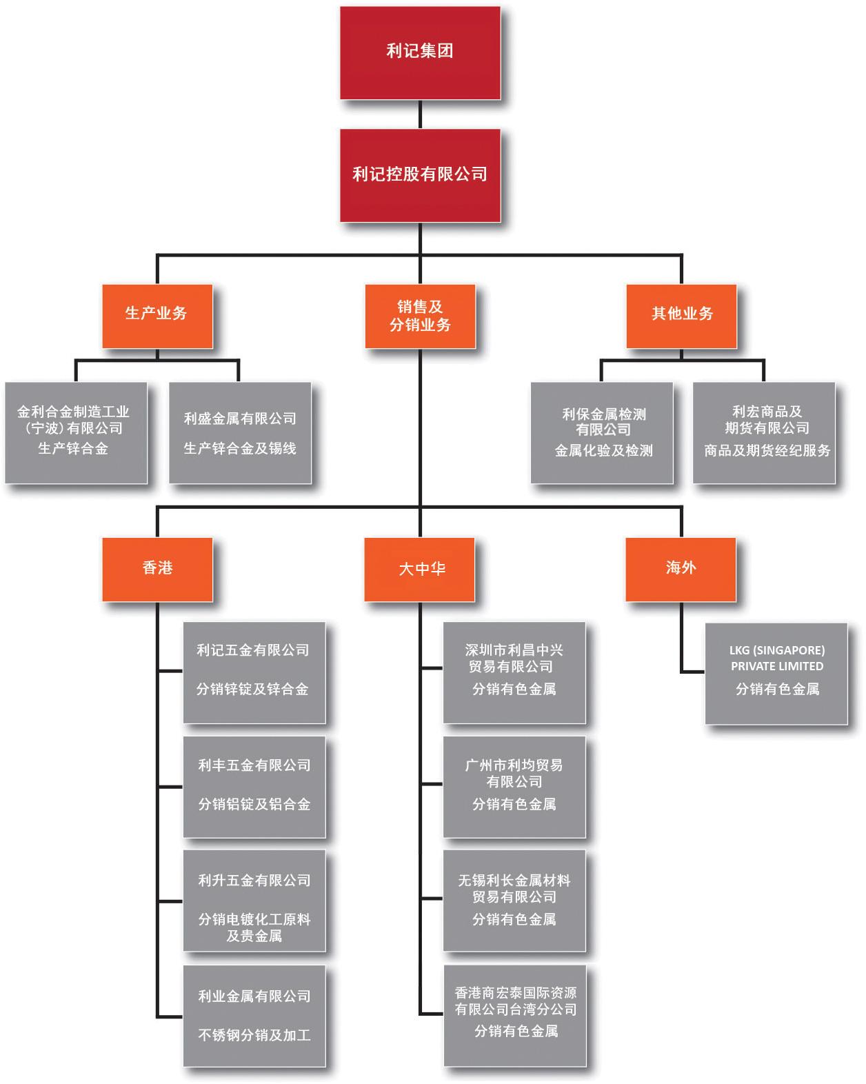 organisation structure sim_825