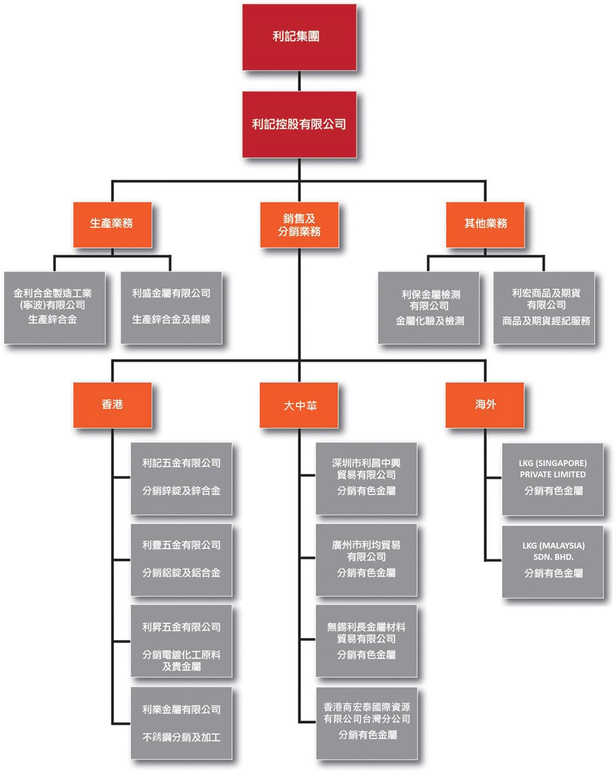 organization structure tc_180926