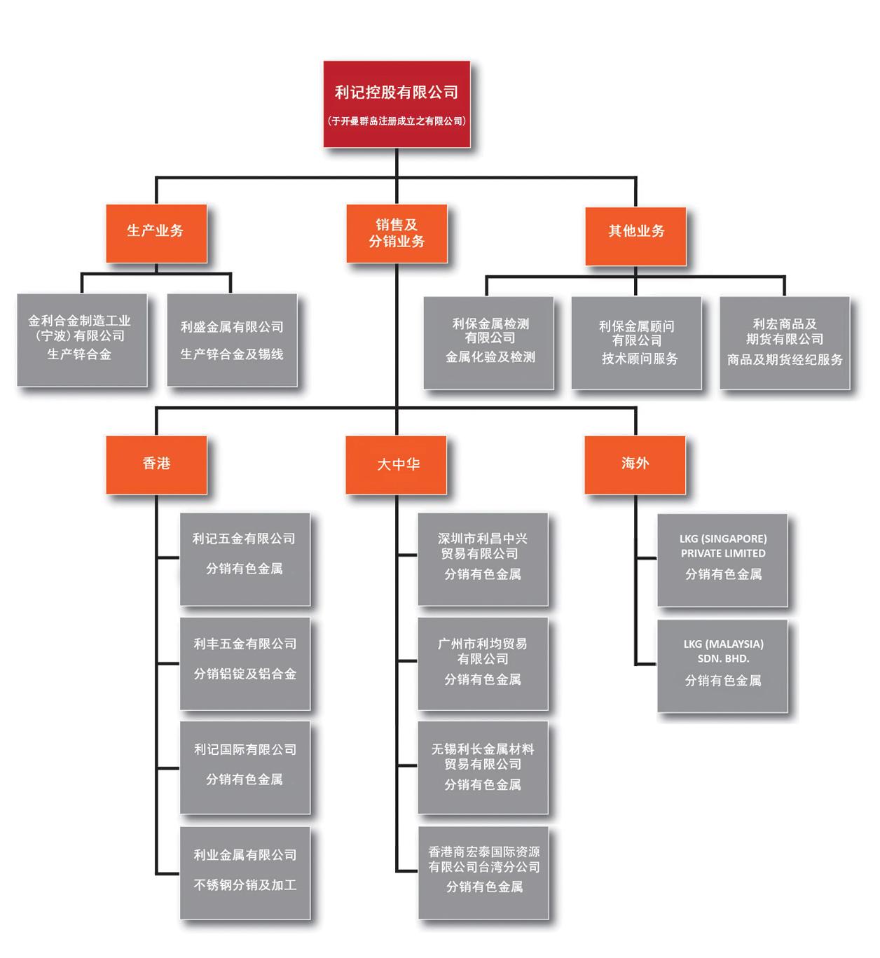 organisation structure sim_190726