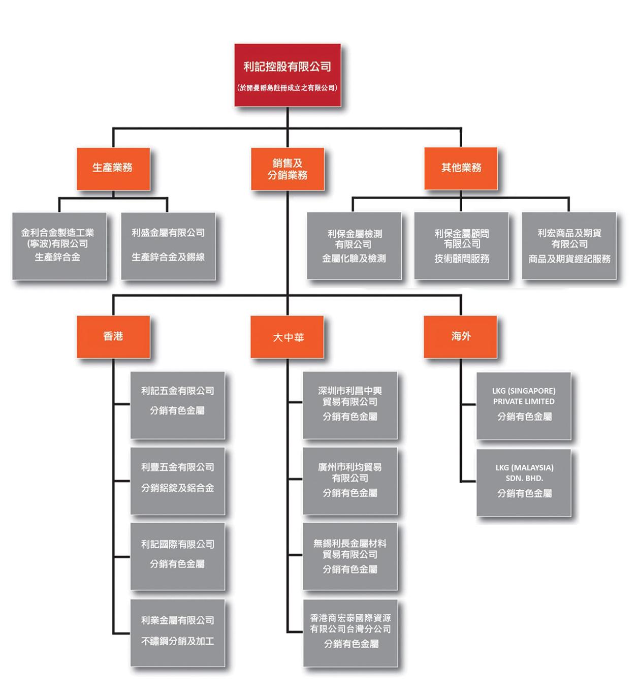organization structure tc_190726